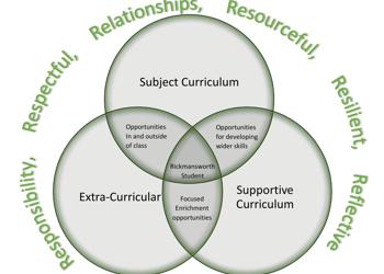 Venn - curriculum
